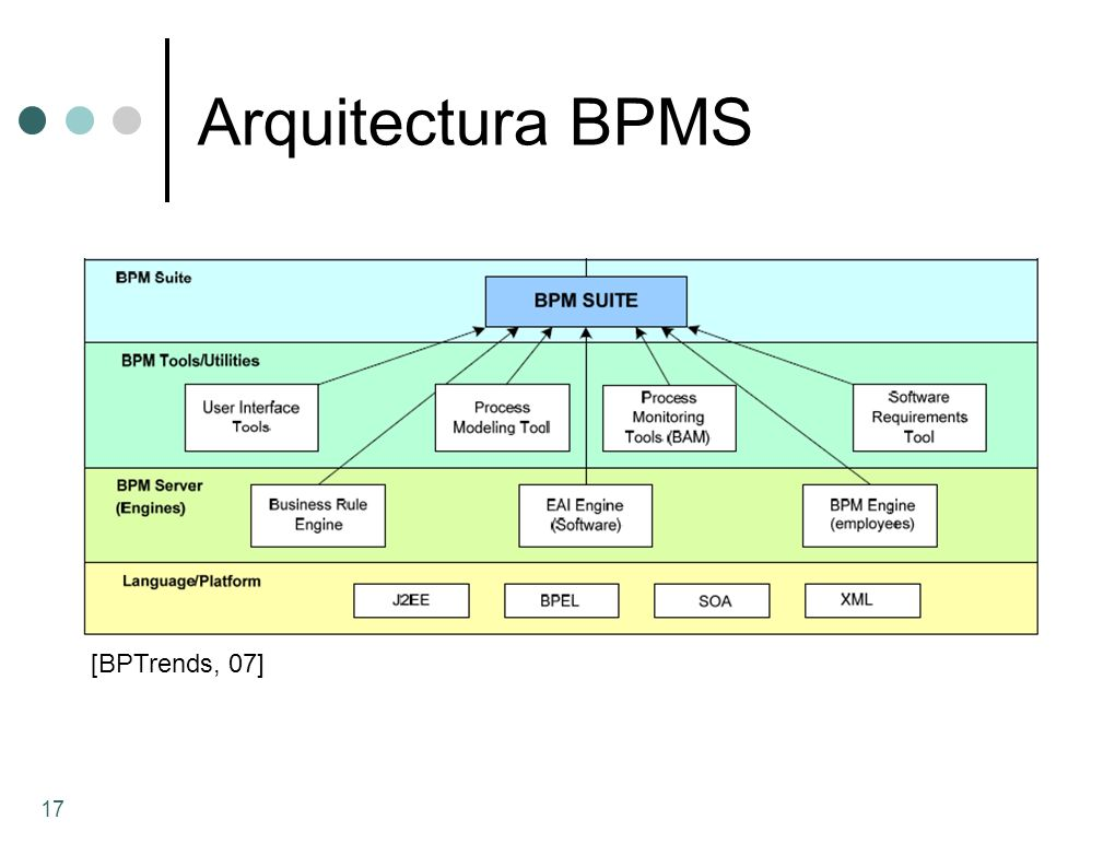 Arquitectura BPMS [BPTrends, 07]